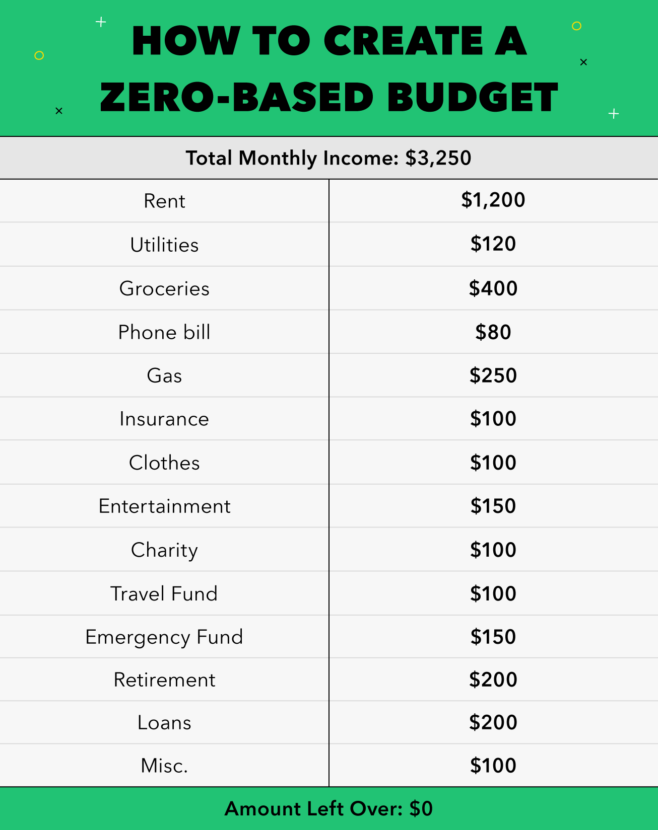 how to create a zero based budget